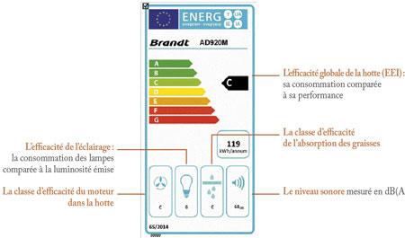 Fiche énergie label Brandt